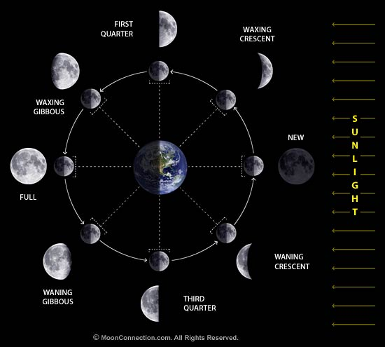 New Moon March 6th at 0' Pisces