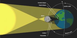 Total Solar Eclipse in Astrology