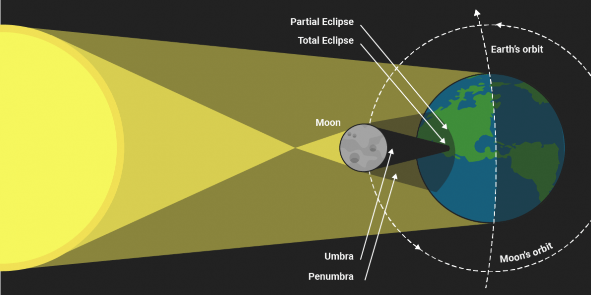 Total Solar Eclipse (July 2nd) – Big Change is coming