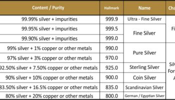 Sourcing Quality Silver